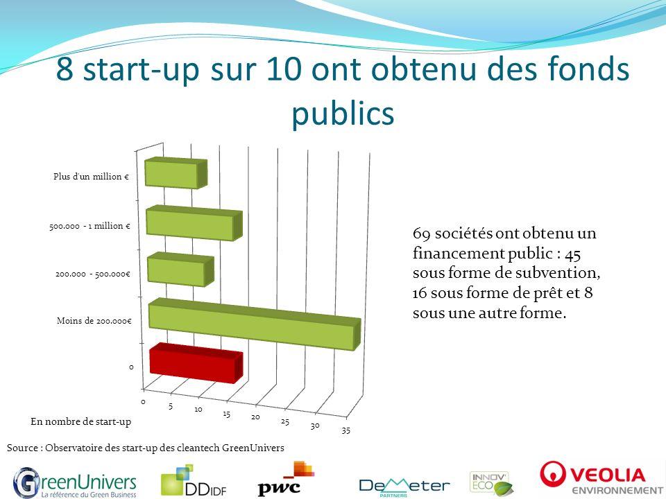 8 start-up sur 10 ont obtenu des fonds publics