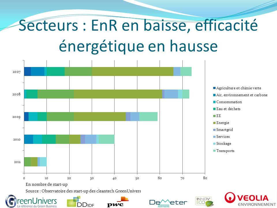 Secteurs : EnR en baisse, efficacité énergétique en hausse