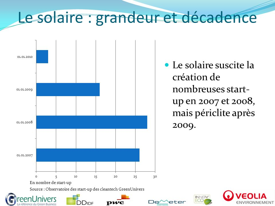 Le solaire : grandeur et décadence