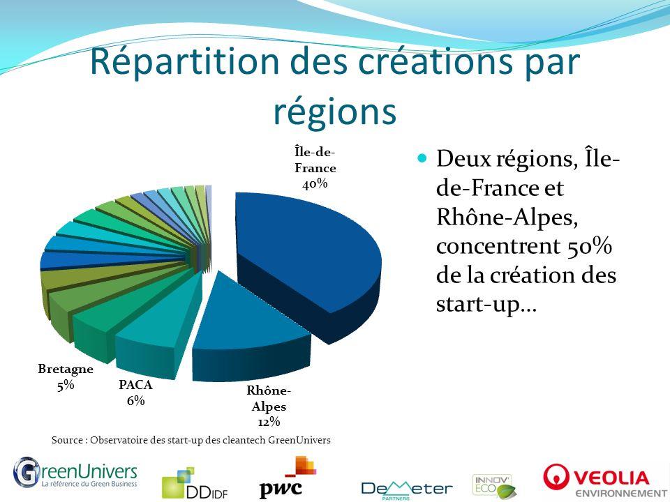 Répartition des créations par régions
