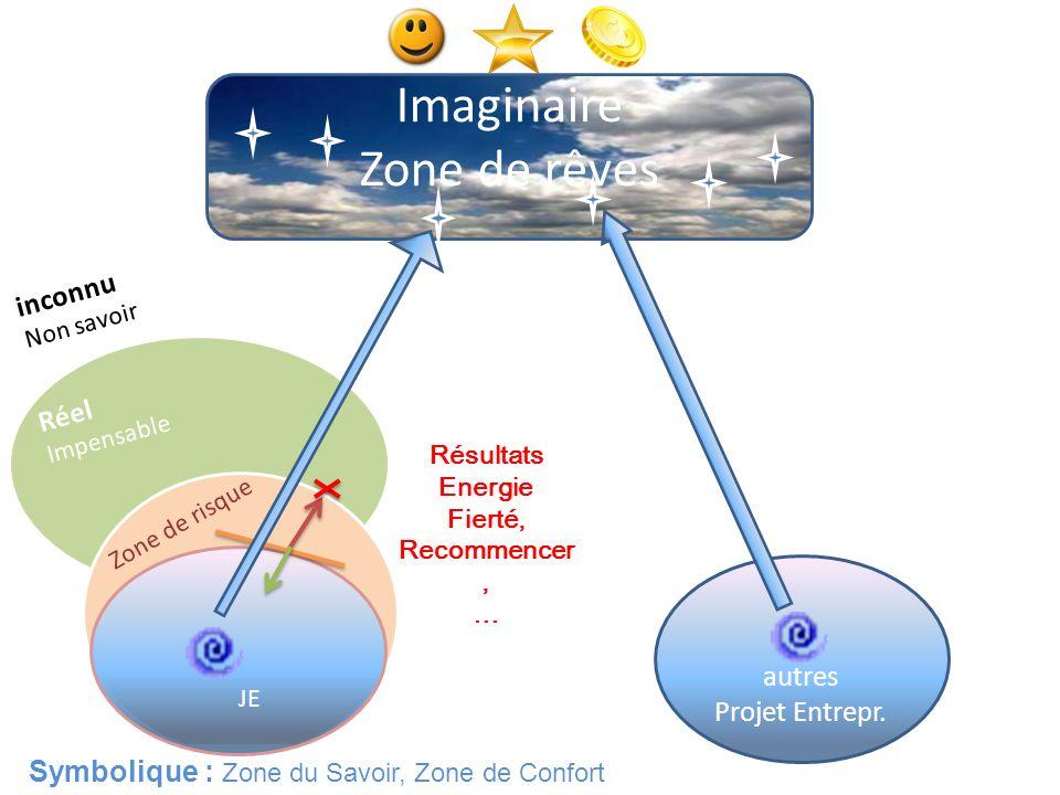 Imaginaire Zone de rêves inconnu Réel autres Projet Entrepr.