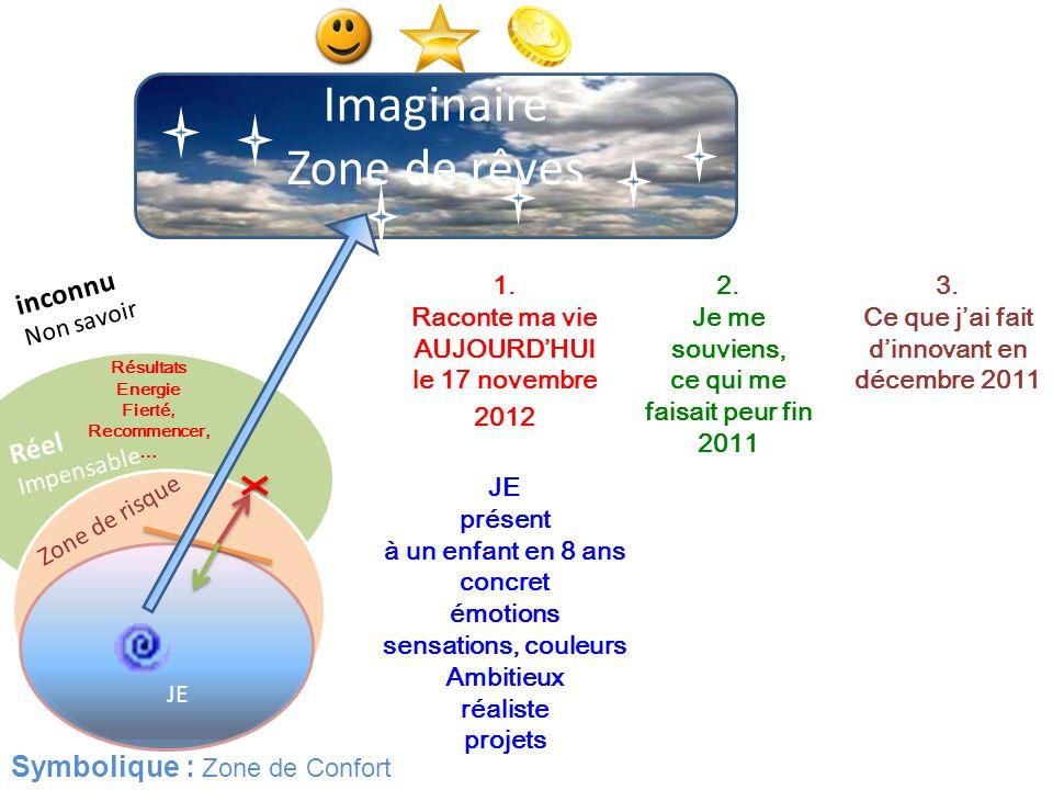 Imaginaire Zone de rêves inconnu Réel Symbolique : Zone de Confort