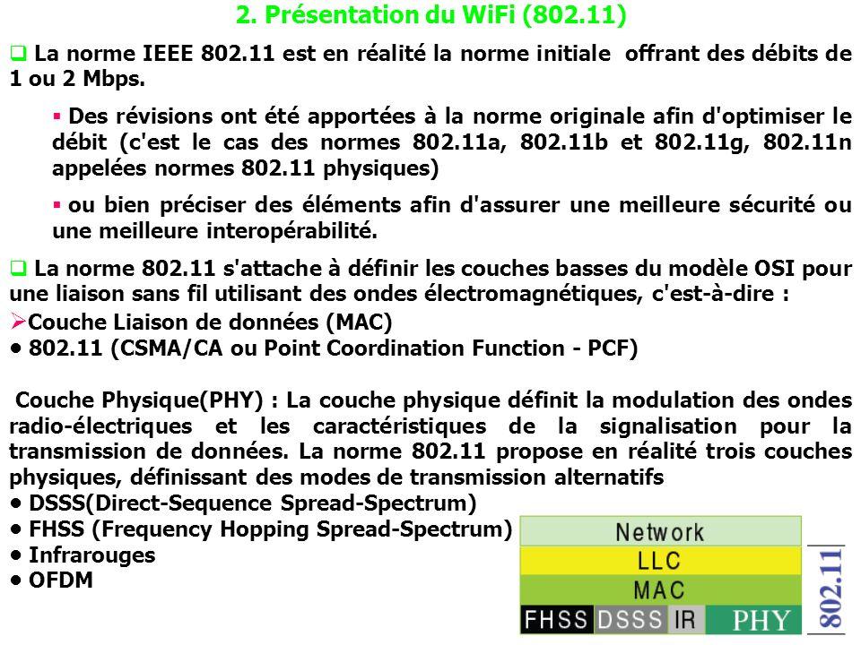 2. Présentation du WiFi (802.11)