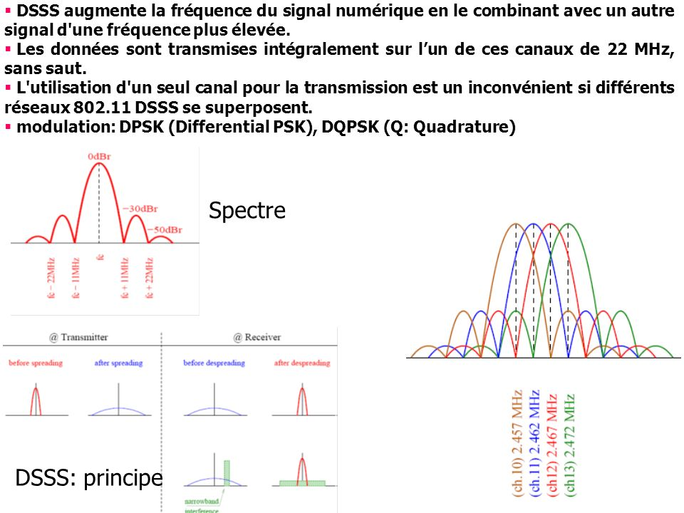 Spectre DSSS: principe