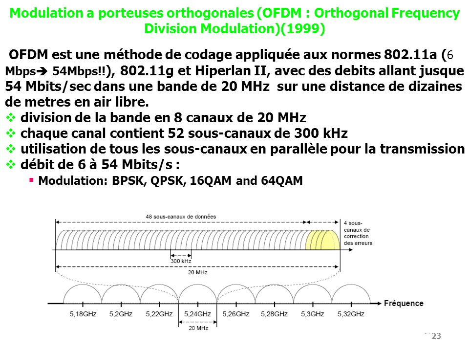 Modulation a porteuses orthogonales (OFDM : Orthogonal Frequency Division Modulation)(1999)