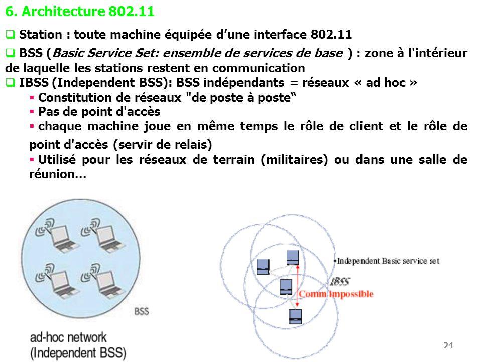 6. Architecture 802.11 Station : toute machine équipée d'une interface 802.11.