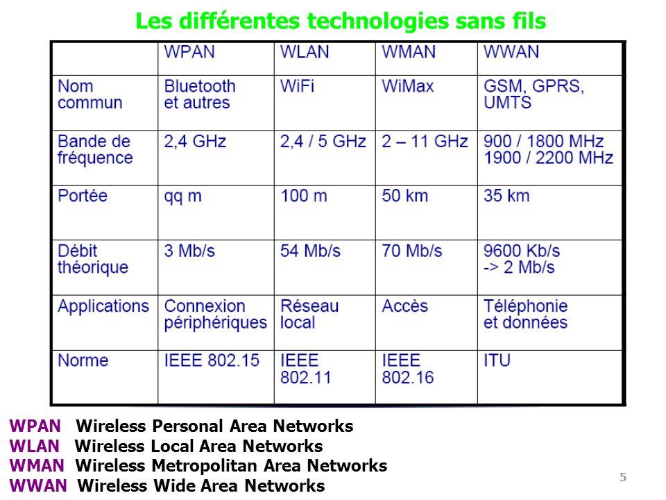 Les différentes technologies sans fils