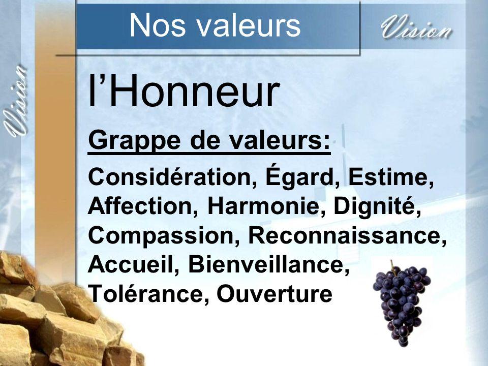 l'Honneur Nos valeurs Grappe de valeurs: