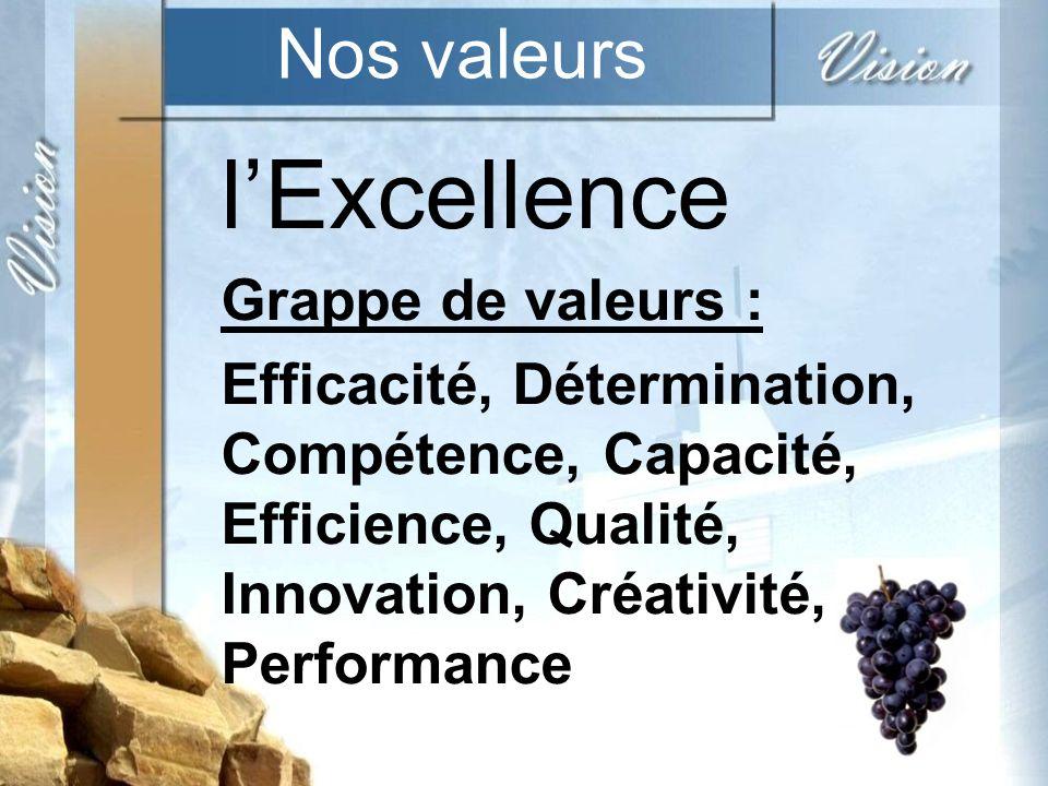 l'Excellence Nos valeurs Grappe de valeurs :