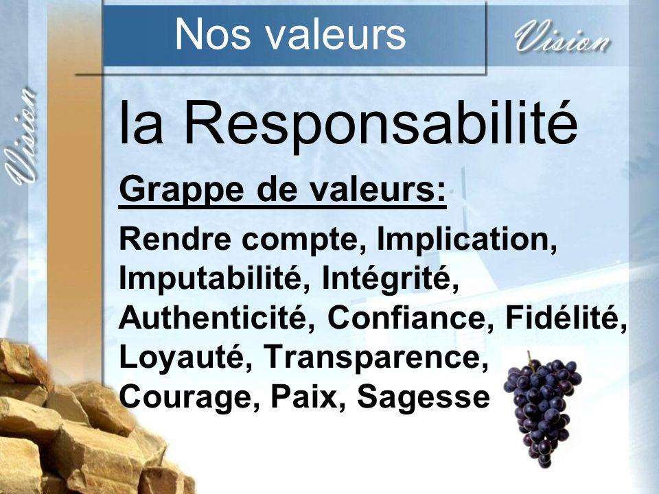 la Responsabilité Nos valeurs Grappe de valeurs: