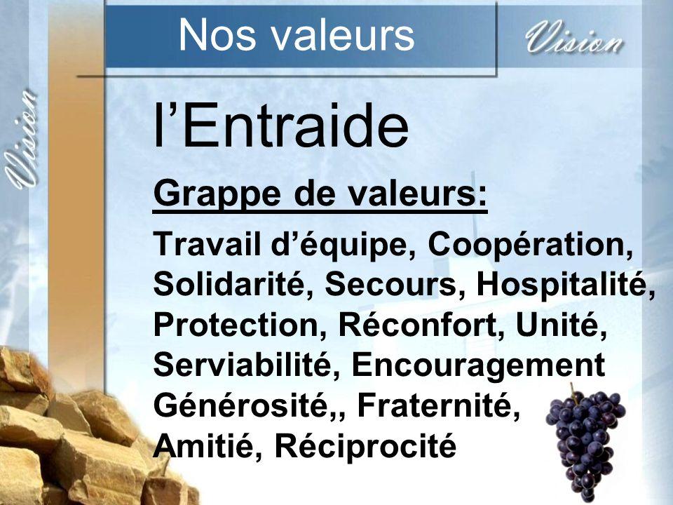 l'Entraide Nos valeurs Grappe de valeurs:
