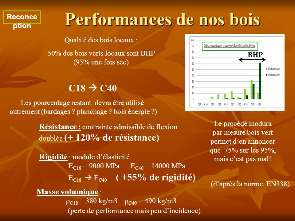 Performances de nos bois