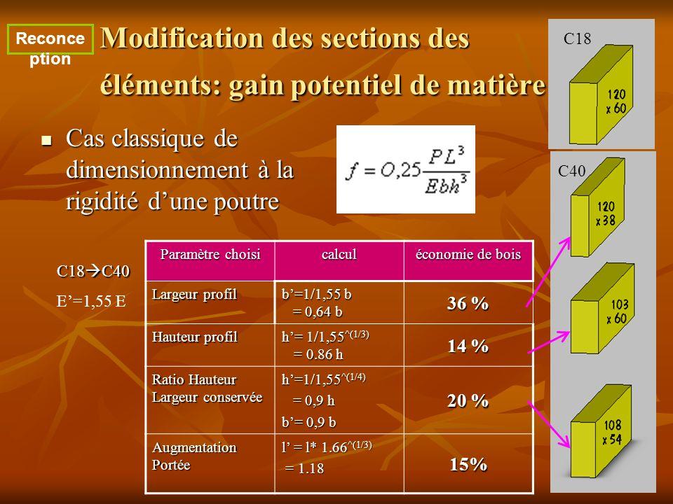 Modification des sections des éléments: gain potentiel de matière