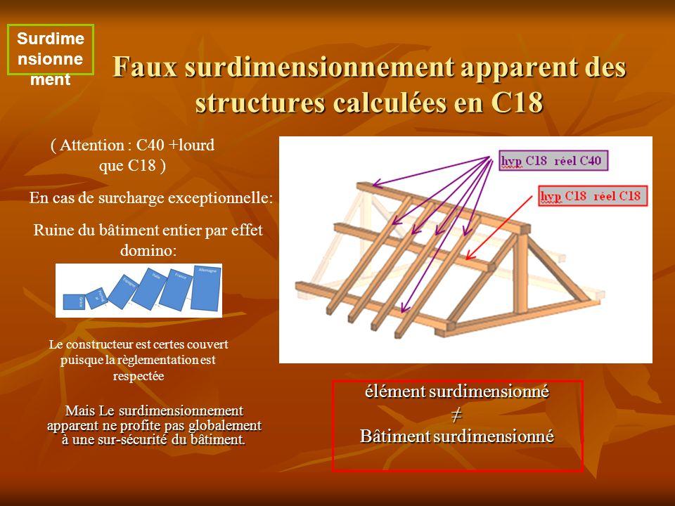 Faux surdimensionnement apparent des structures calculées en C18