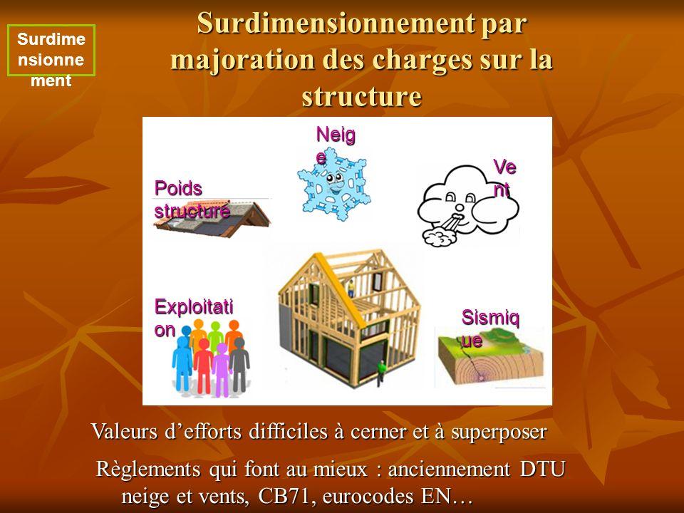Surdimensionnement par majoration des charges sur la structure