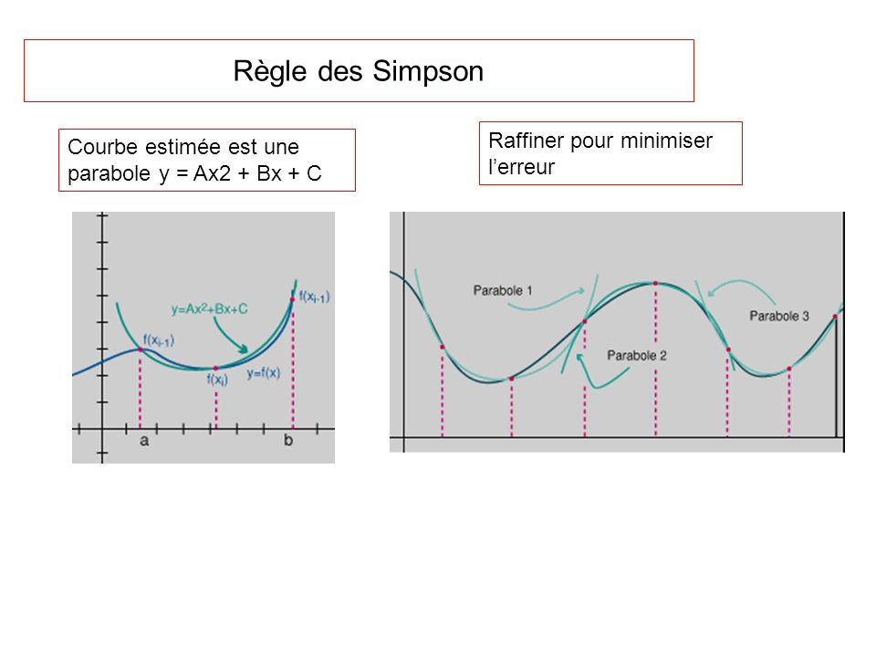 Règle des Simpson Raffiner pour minimiser l'erreur