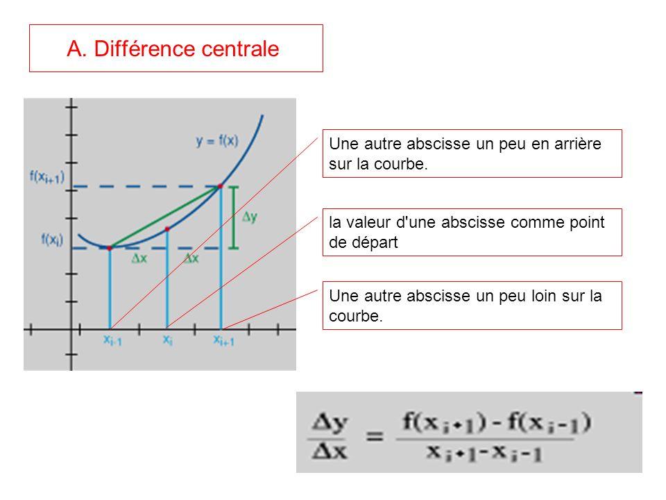 A. Différence centrale Une autre abscisse un peu en arrière sur la courbe. la valeur d une abscisse comme point de départ.