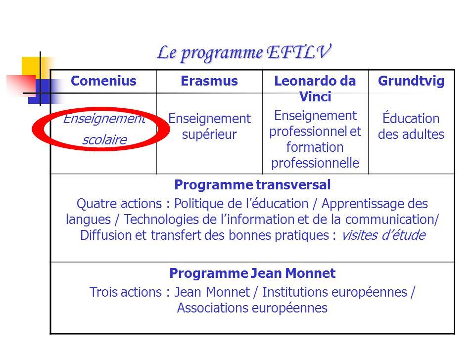 Programme transversal