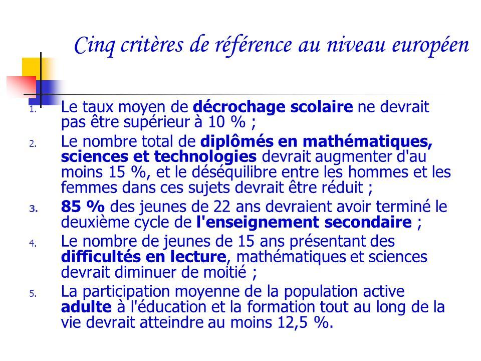 Cinq critères de référence au niveau européen