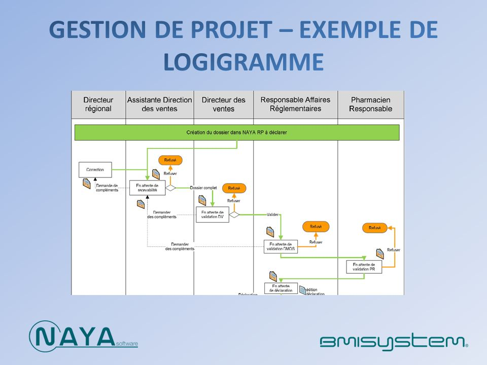 modules dmos  dons et subventions