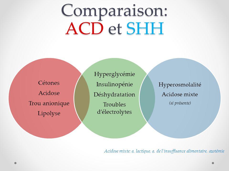 Comparaison: ACD et SHH