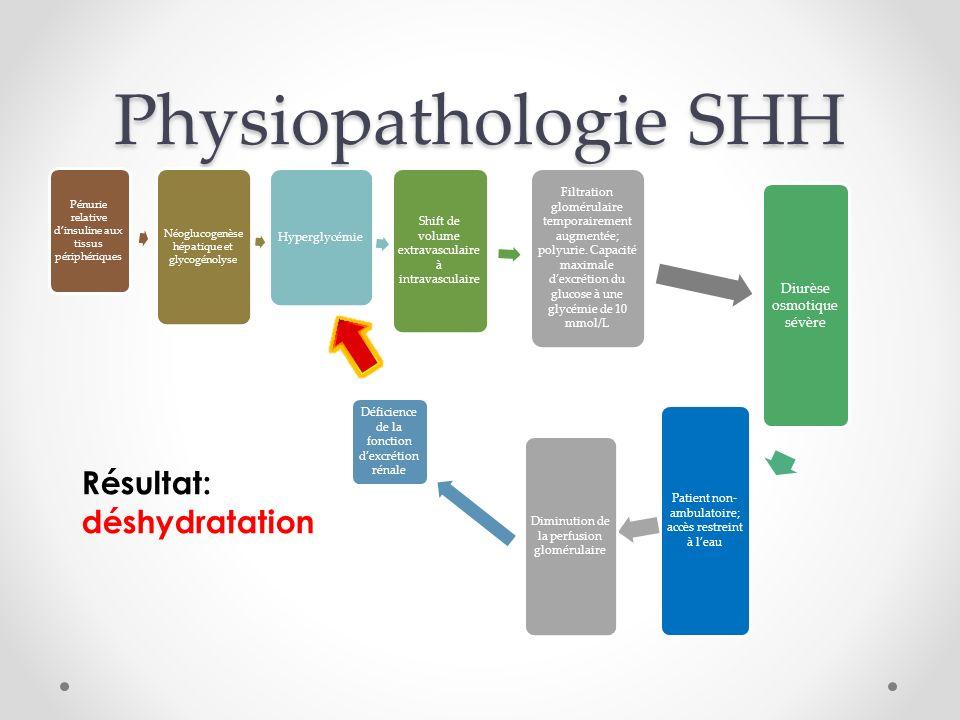 Physiopathologie SHH Résultat: déshydratation Diurèse osmotique sévère