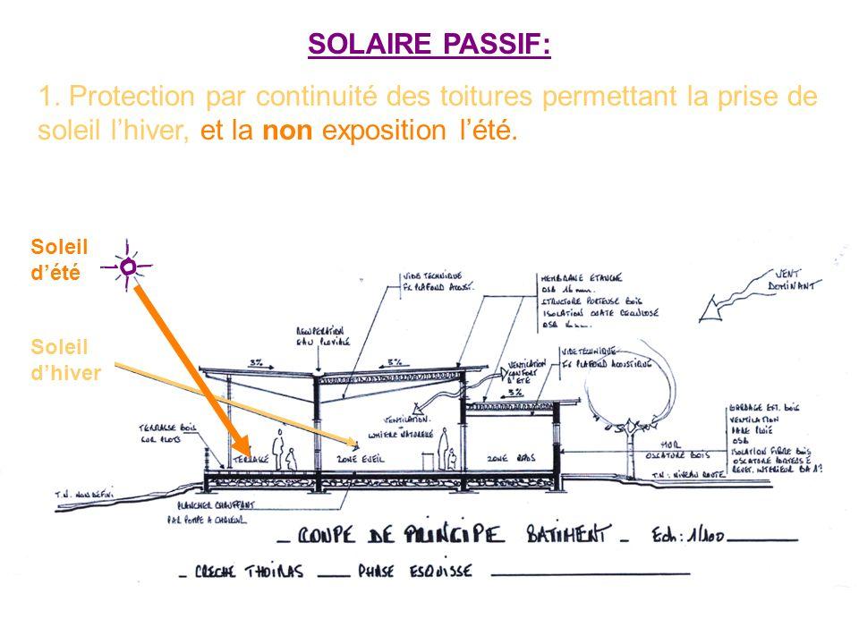 SOLAIRE PASSIF: 1. Protection par continuité des toitures permettant la prise de soleil l'hiver, et la non exposition l'été.