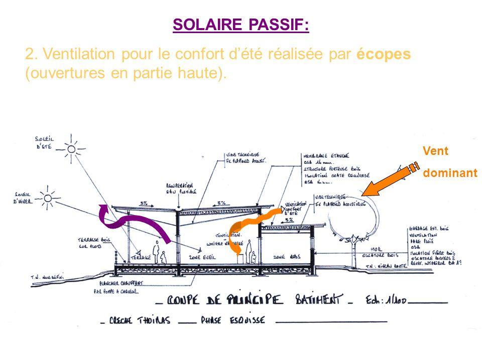 SOLAIRE PASSIF: 2. Ventilation pour le confort d'été réalisée par écopes (ouvertures en partie haute).