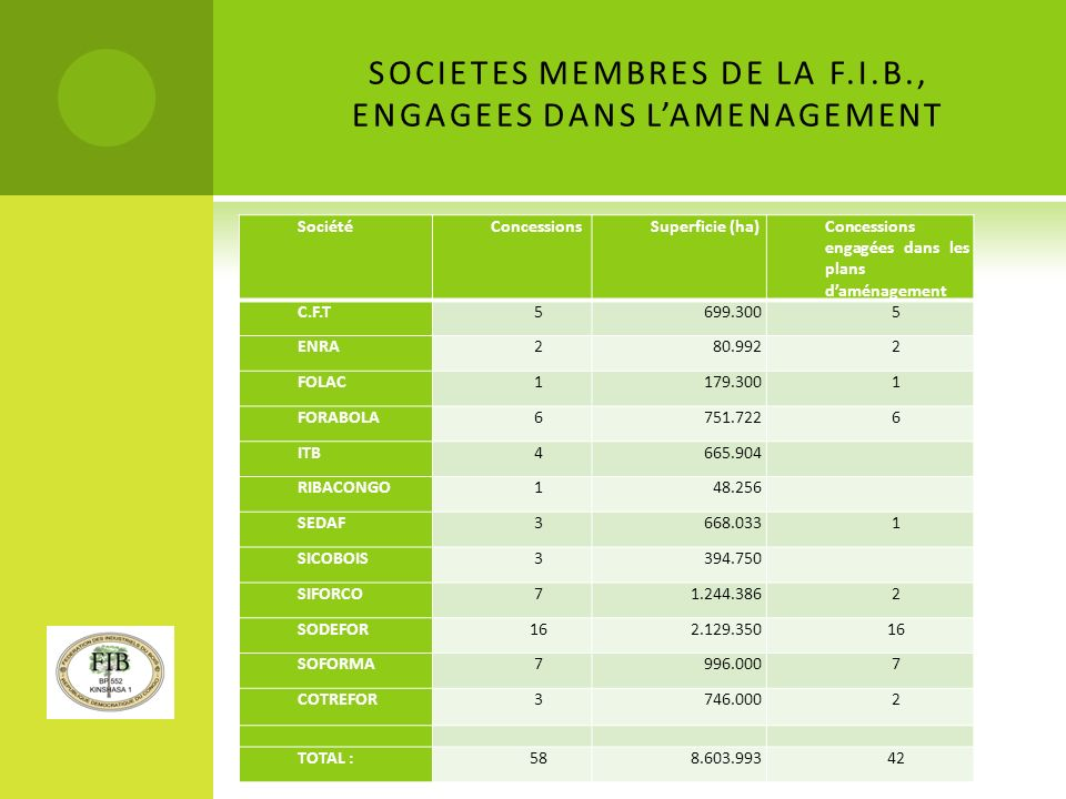 SOCIETES MEMBRES DE LA F.I.B., ENGAGEES DANS L'AMENAGEMENT