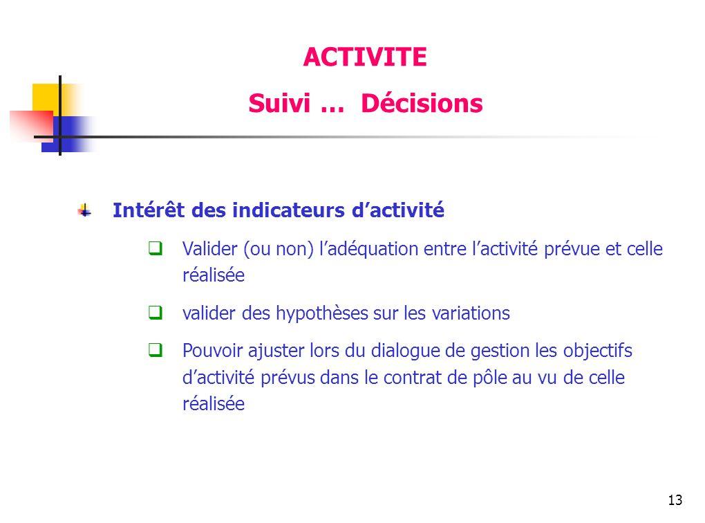 ACTIVITE Suivi … Décisions Intérêt des indicateurs d'activité