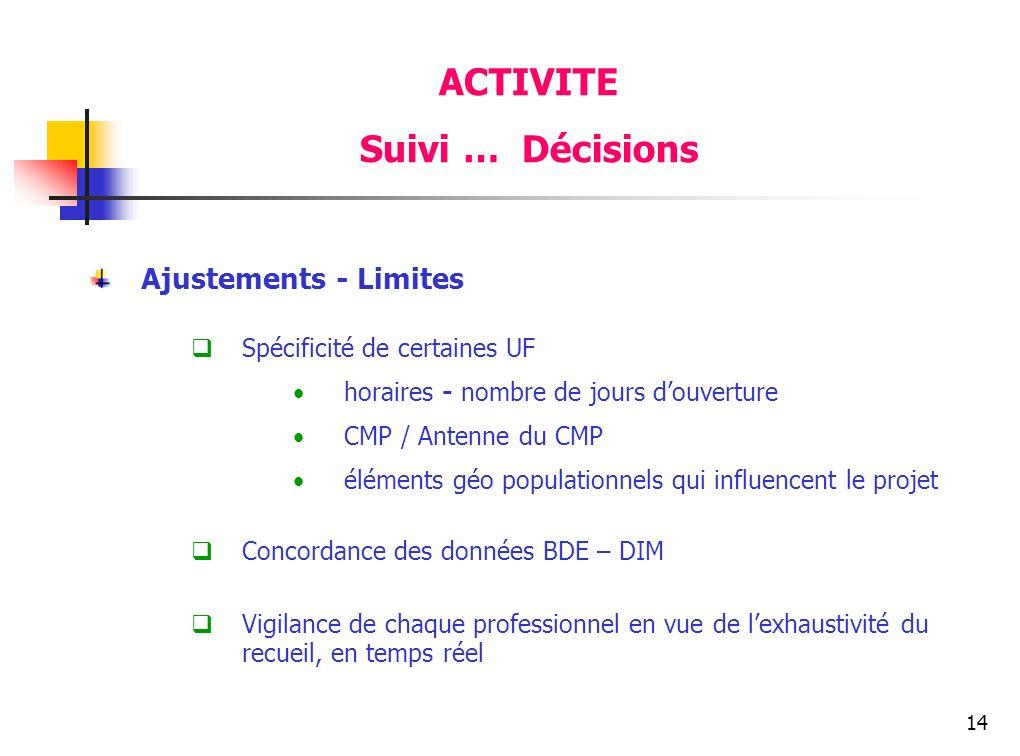 ACTIVITE Suivi … Décisions Ajustements - Limites