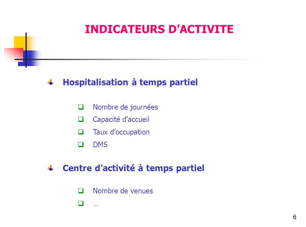 INDICATEURS D'ACTIVITE