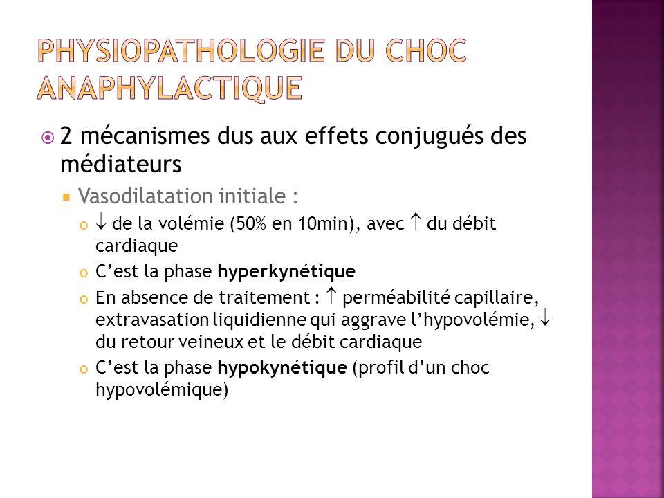 Physiopathologie du choc anaphylactique