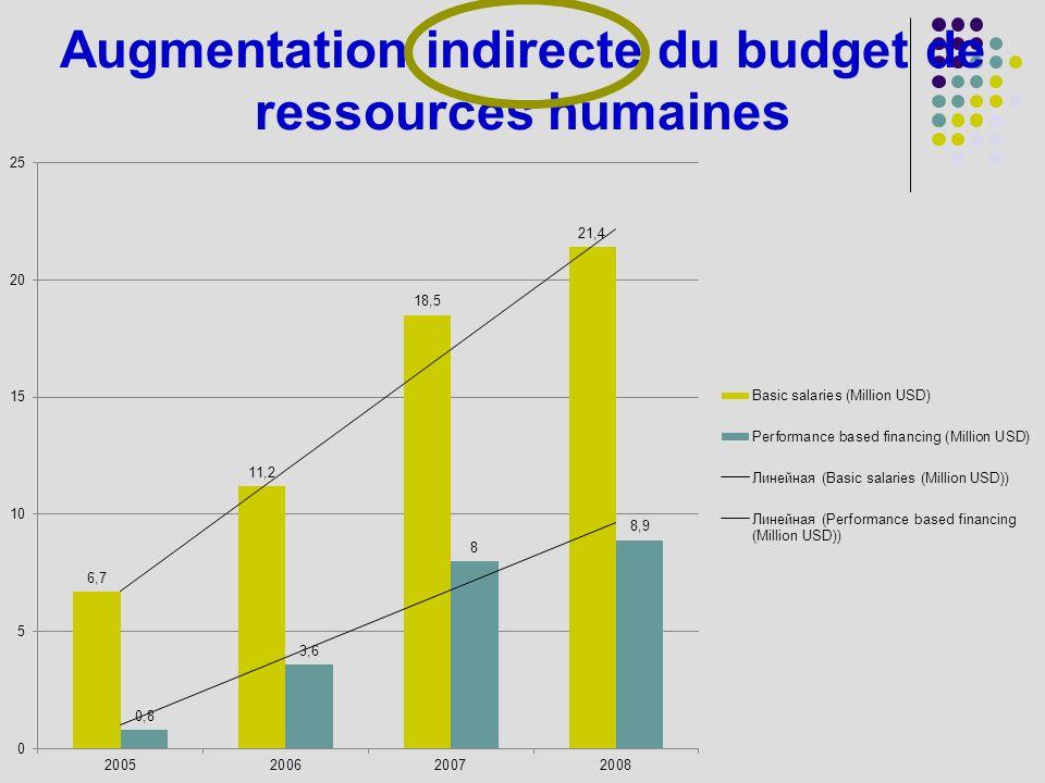 Augmentation indirecte du budget de ressources humaines
