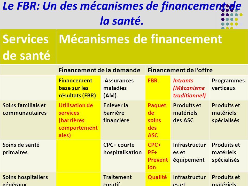 Le FBR: Un des mécanismes de financement de la santé.