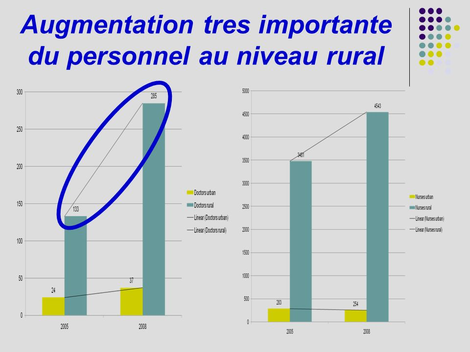 Augmentation tres importante du personnel au niveau rural