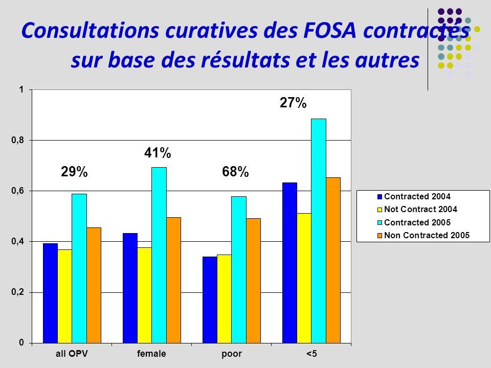 Consultations curatives des FOSA contractés sur base des résultats et les autres