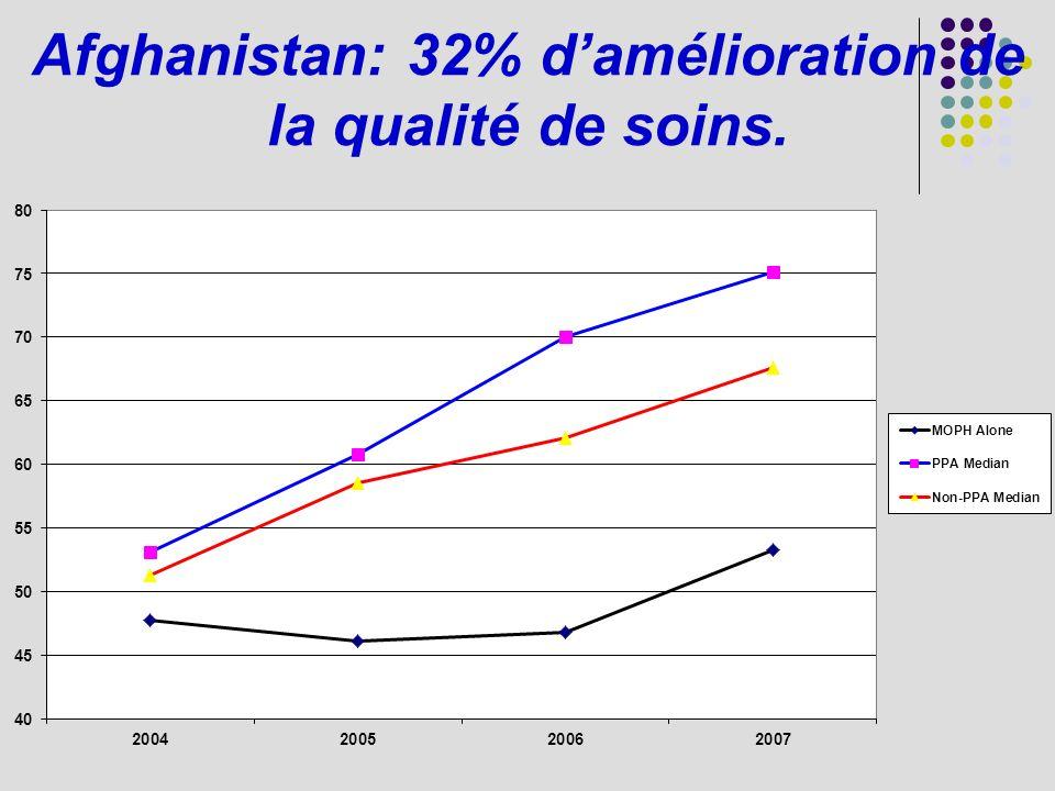 Afghanistan: 32% d'amélioration de la qualité de soins.