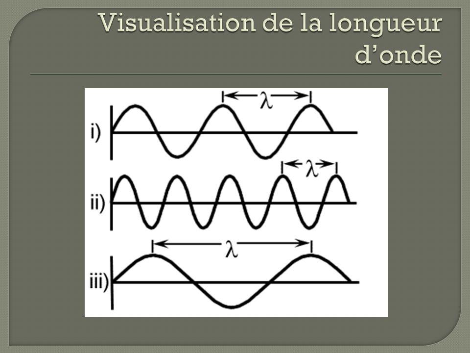 Visualisation de la longueur d'onde