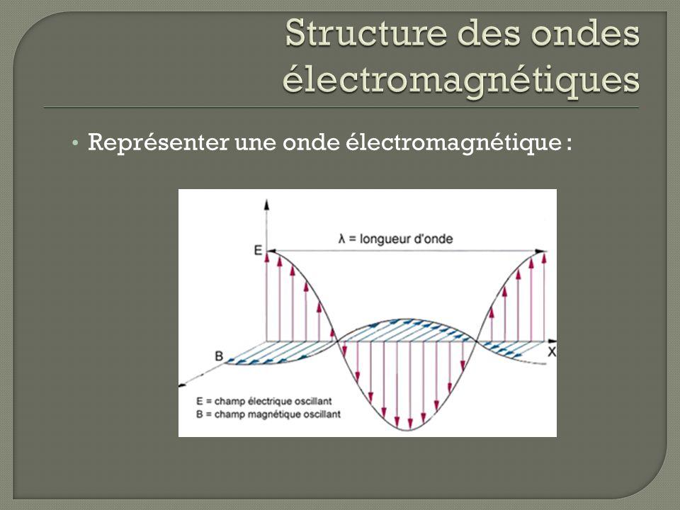 Structure des ondes électromagnétiques