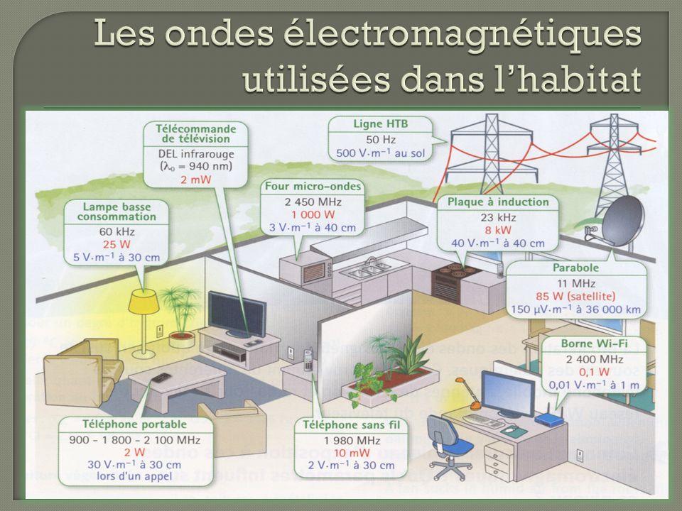 Les ondes électromagnétiques utilisées dans l'habitat