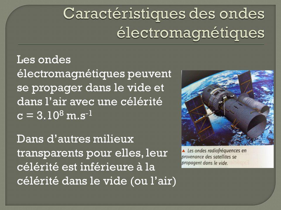 Caractéristiques des ondes électromagnétiques