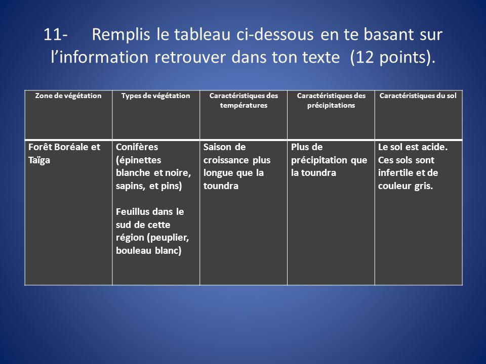 11- Remplis le tableau ci-dessous en te basant sur l'information retrouver dans ton texte (12 points).