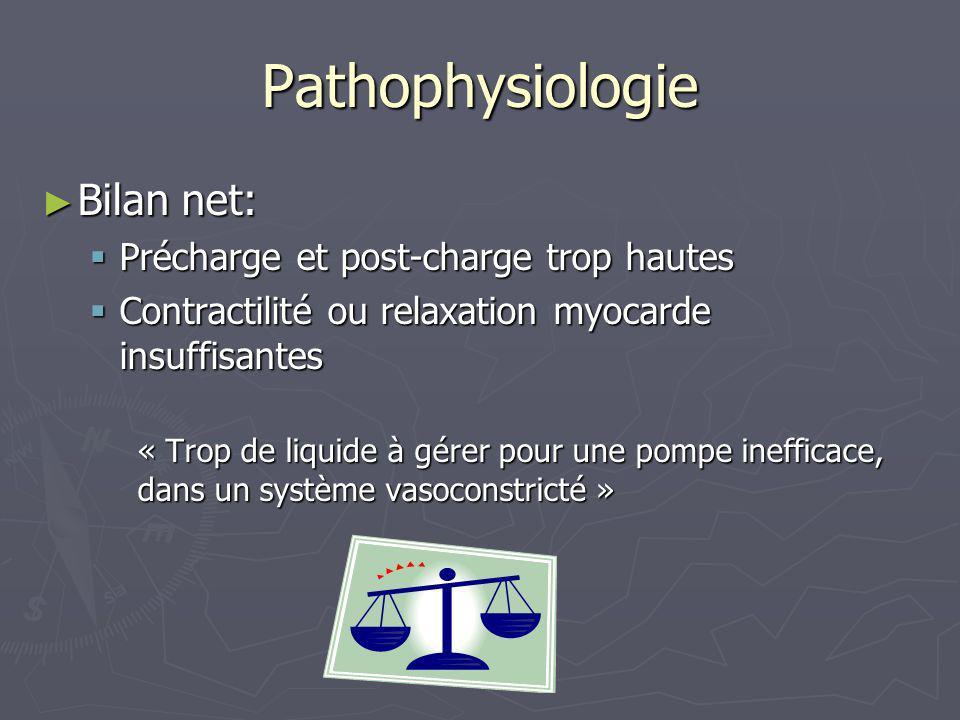 Pathophysiologie Bilan net: Précharge et post-charge trop hautes