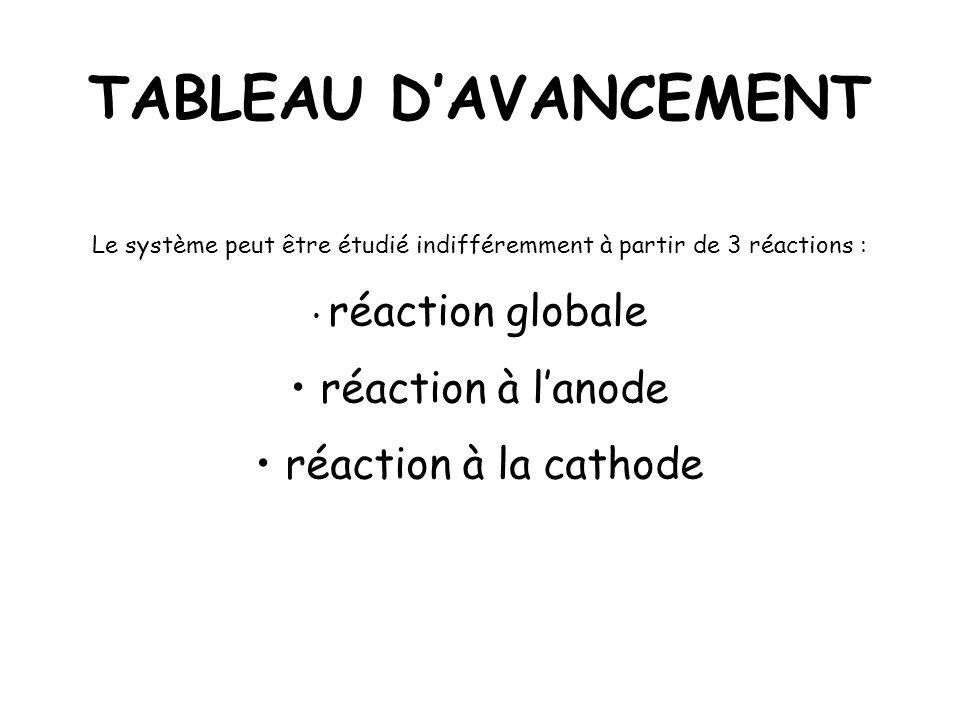 Le système peut être étudié indifféremment à partir de 3 réactions :