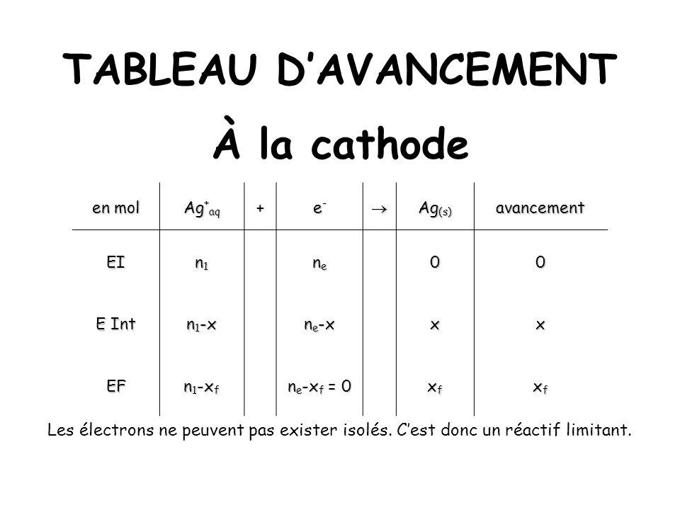 TABLEAU D'AVANCEMENT À la cathode