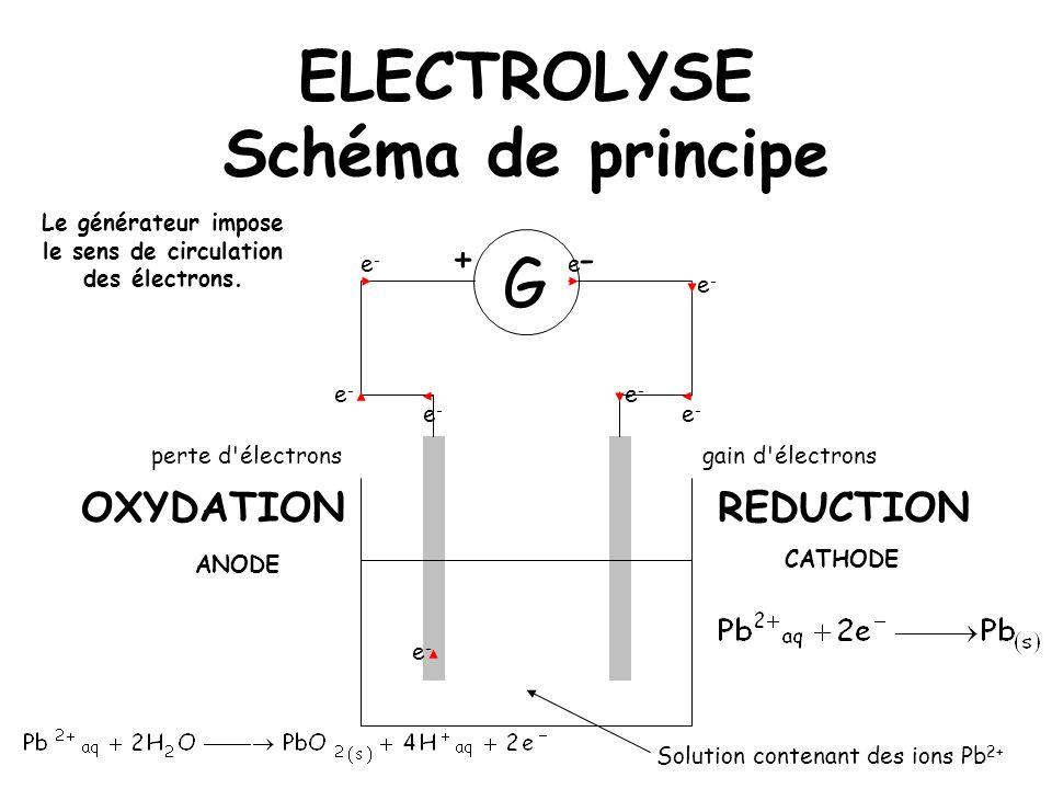 Le générateur impose le sens de circulation des électrons.