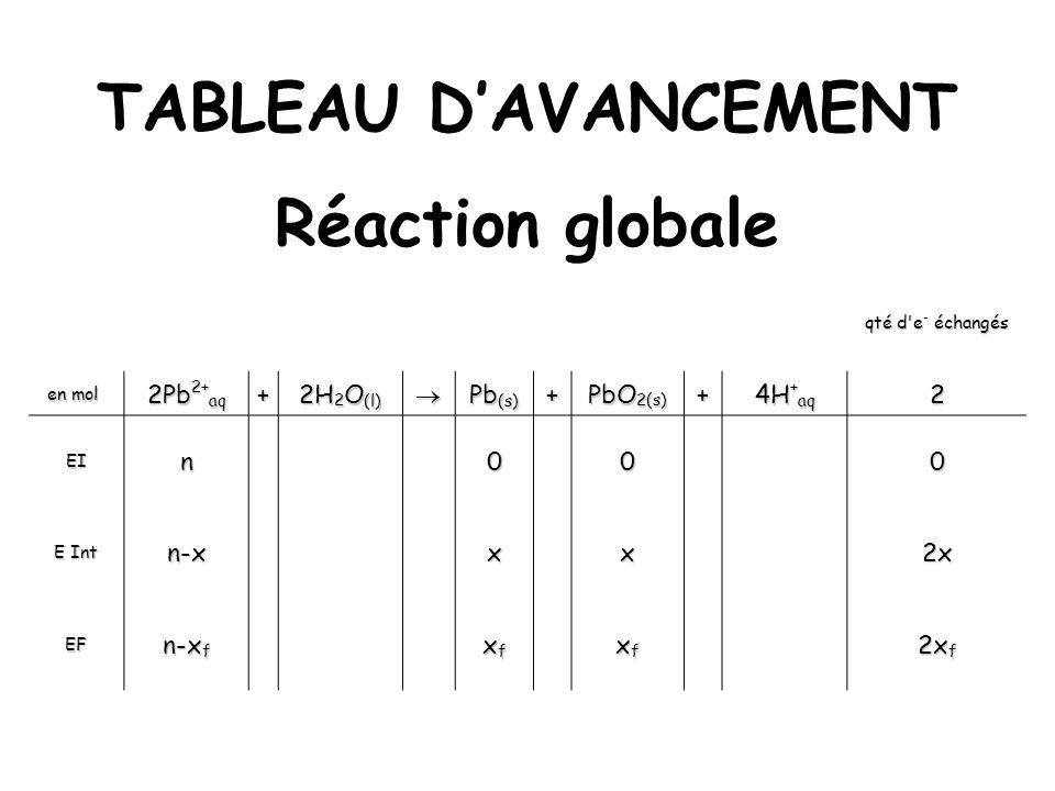 TABLEAU D'AVANCEMENT Réaction globale
