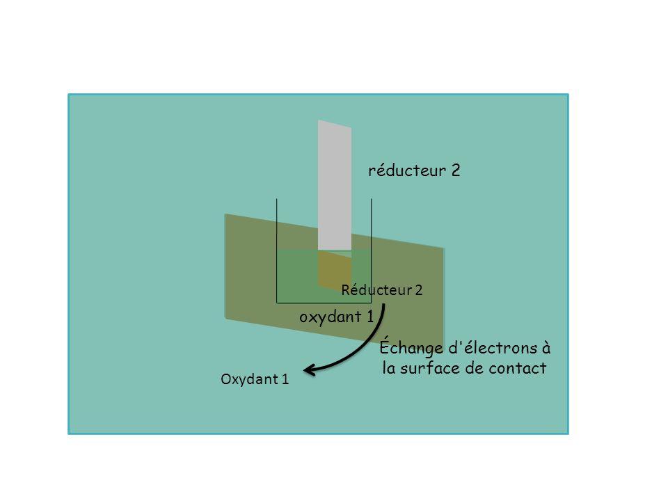 Échange d électrons à la surface de contact