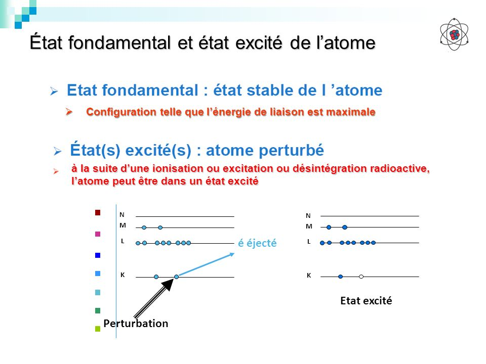 État fondamental et état excité de l'atome